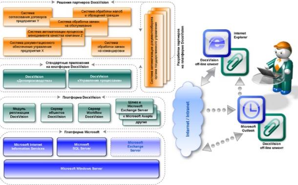 Понимание системы управления документом