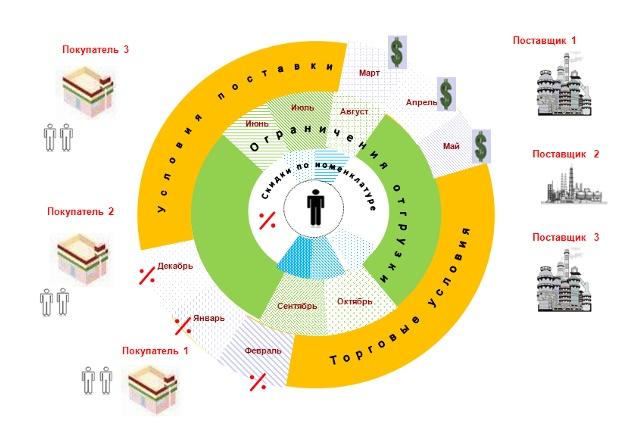 Методы коммерческого планирования производства